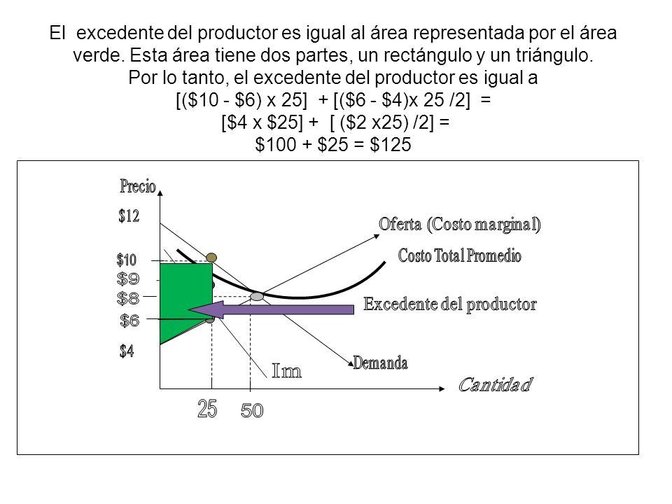 El excedente del productor es igual al área representada por el área verde. Esta área tiene dos partes, un rectángulo y un triángulo. Por lo tanto, el excedente del productor es igual a [($10 - $6) x 25] + [($6 - $4)x 25 /2] = [$4 x $25] + [ ($2 x25) /2] = $100 + $25 = $125